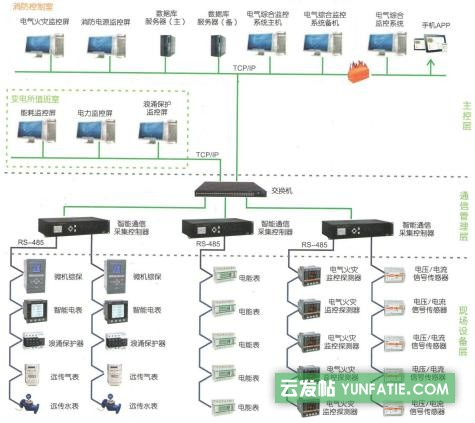 YCE-9000型电气综合监控安全管理系统与能耗管理系统